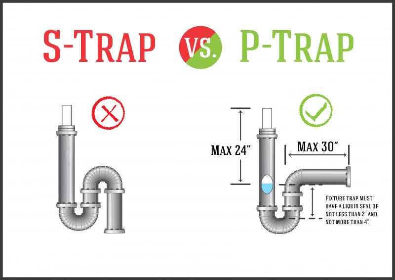 Are S Trap Still Used?