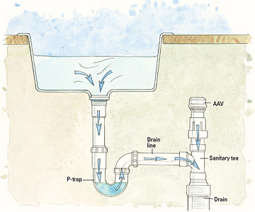 What Are Plumbing Vents? #1 Quick Article To Review to Help 1