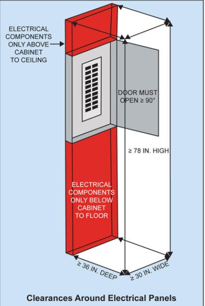 Electrical Panel Clearance