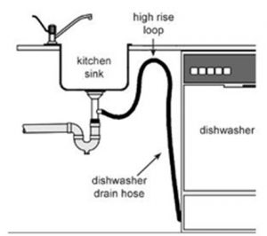 Do You Know What A Dishwasher High Loop Is and How it Keeps Your Water Safe?