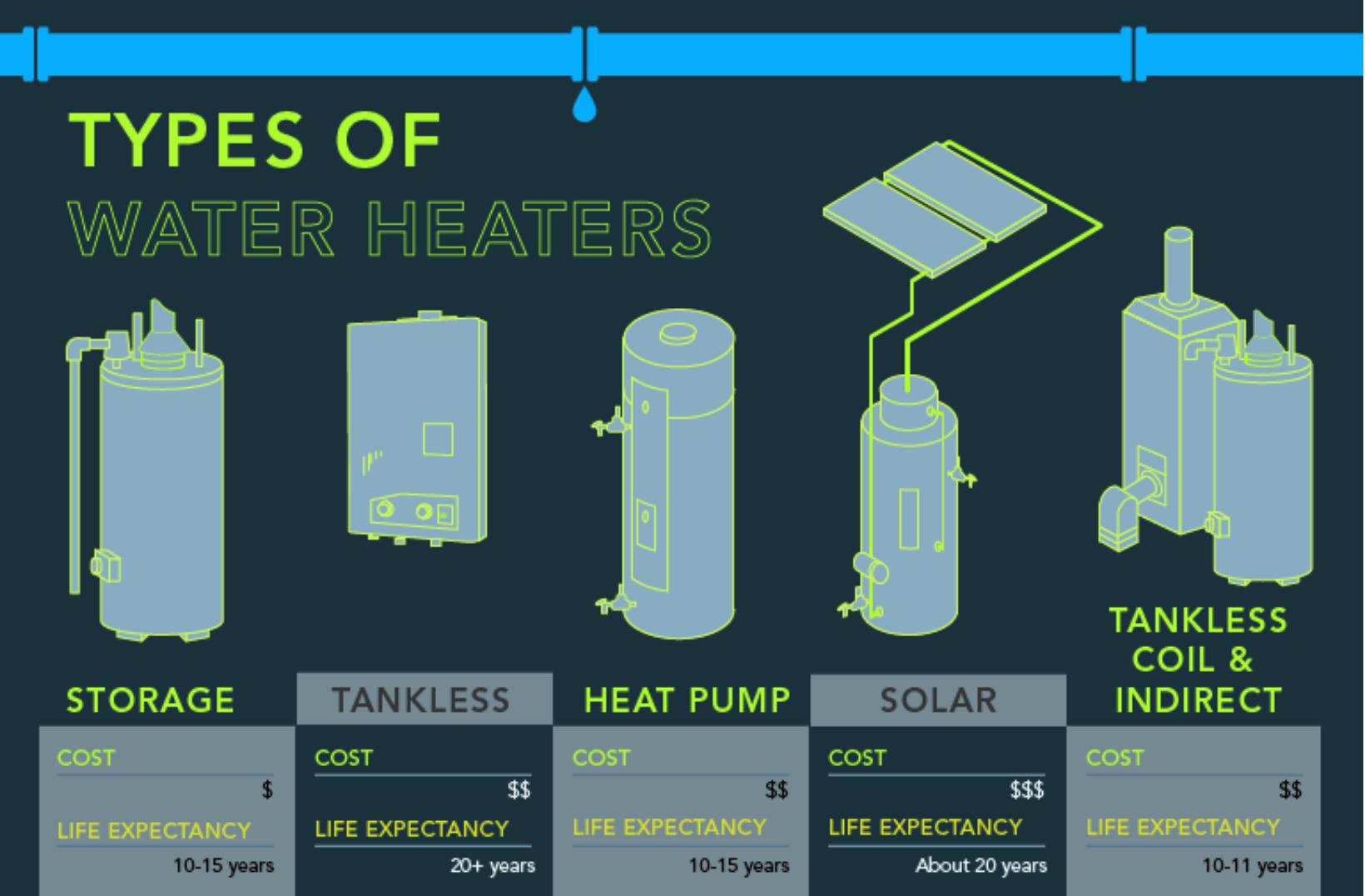Water Heater Types